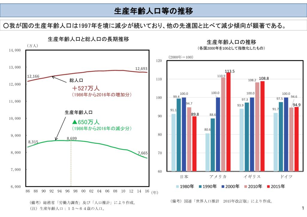 生産年齢人口等の推移 外国人労働力について 平成30年2月20日内閣府資料