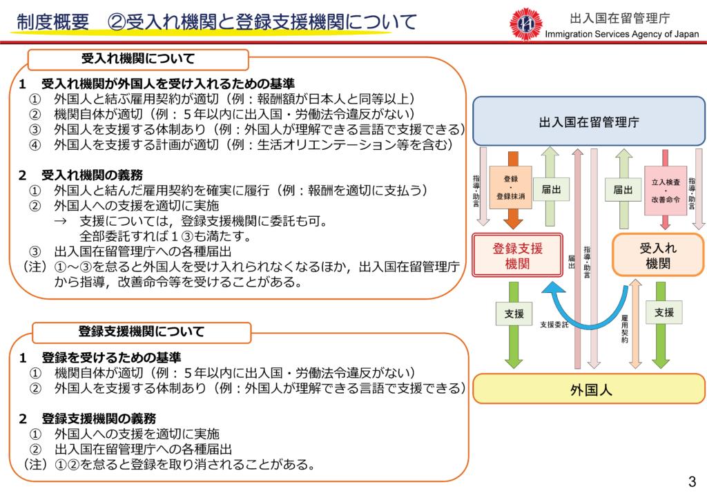 制度概要2受入れ機関と登録支援機関について