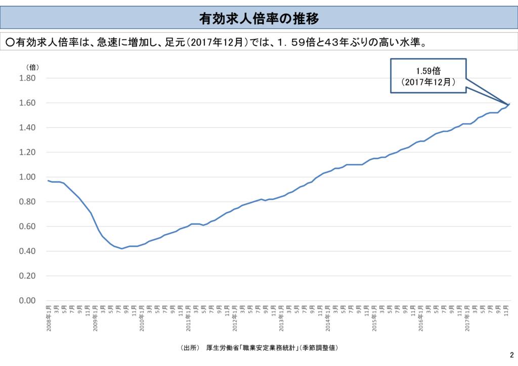 有効求人倍率の推移 外国人労働力について 平成30年2月20日内閣府資料
