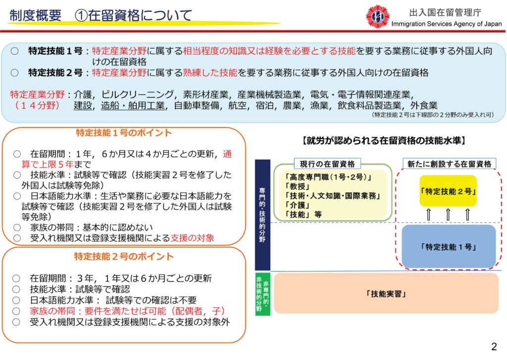 制度概要 在留資格について 特定技能1号と2号 新たな外国人材の受入れについて 平成31年4月 出入国在留管理庁 最新資料はこちら(法務省HP)を御覧ください。 新たな外国人材受入れ(在留資格「特定技能」の創設等) http://www.moj.go.jp/nyuukokukanri/kouhou/nyuuk okukanri01_00127.html