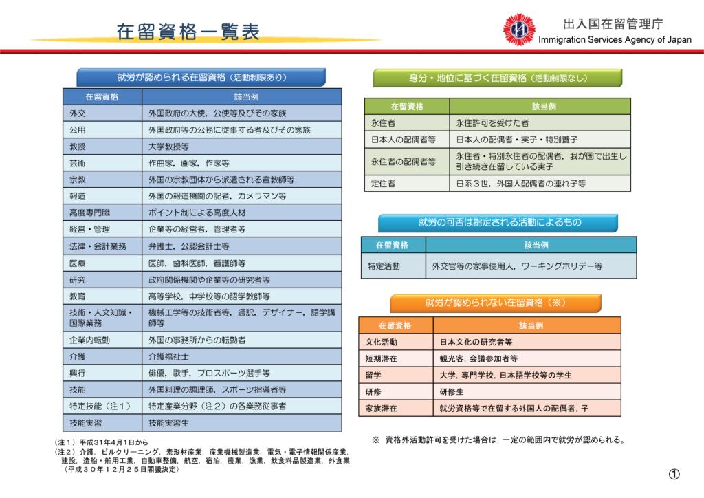 在留資格一覧表 新たな外国人材の受入れについて 平成31年4月 出入国在留管理庁  最新資料は法務省HPを御覧ください。 新たな外国人材受入れ(在留資格「特定技能」の創設等) http://www.moj.go.jp/nyuukokukanri/kouhou/nyuuk okukanri01_00127.html