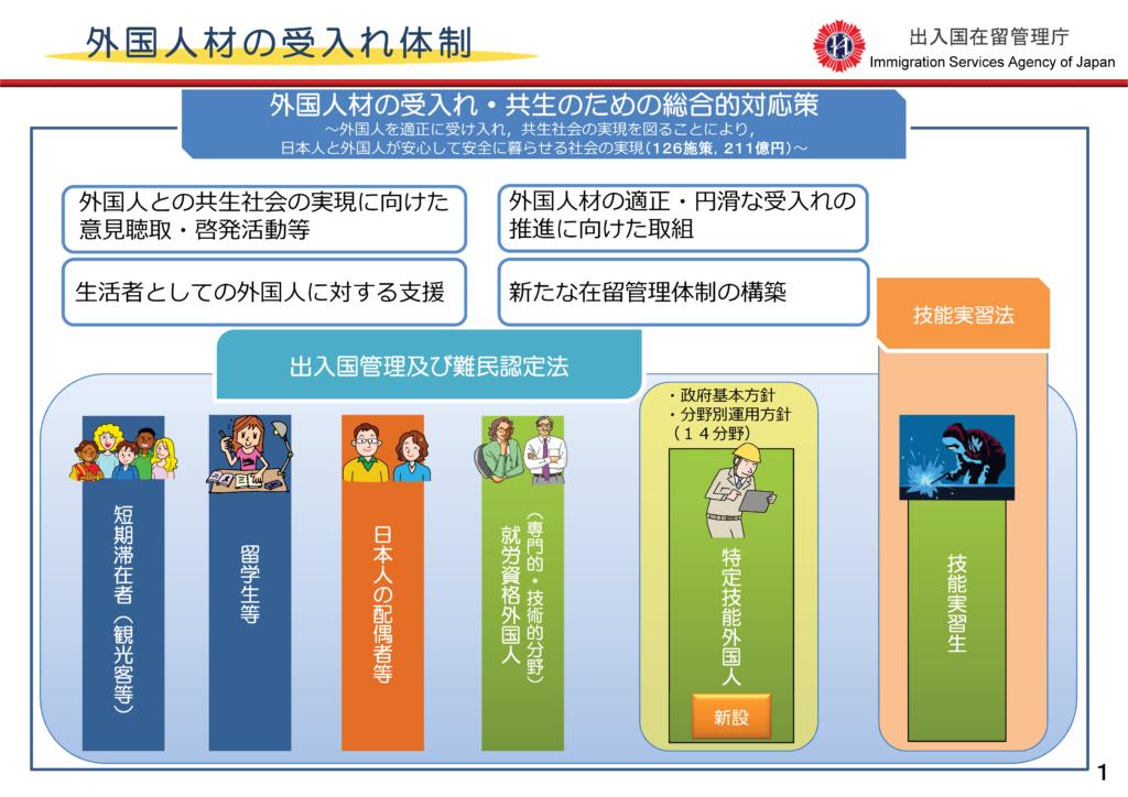 外国人材の受入れ体制 新たな外国人材の受入れについて 平成31年4月 出入国在留管理庁 最新資料はこちら(法務省HP)を御覧ください。 新たな外国人材受入れ(在留資格「特定技能」の創設等) http://www.moj.go.jp/nyuukokukanri/kouhou/nyuuk okukanri01_00127.html
